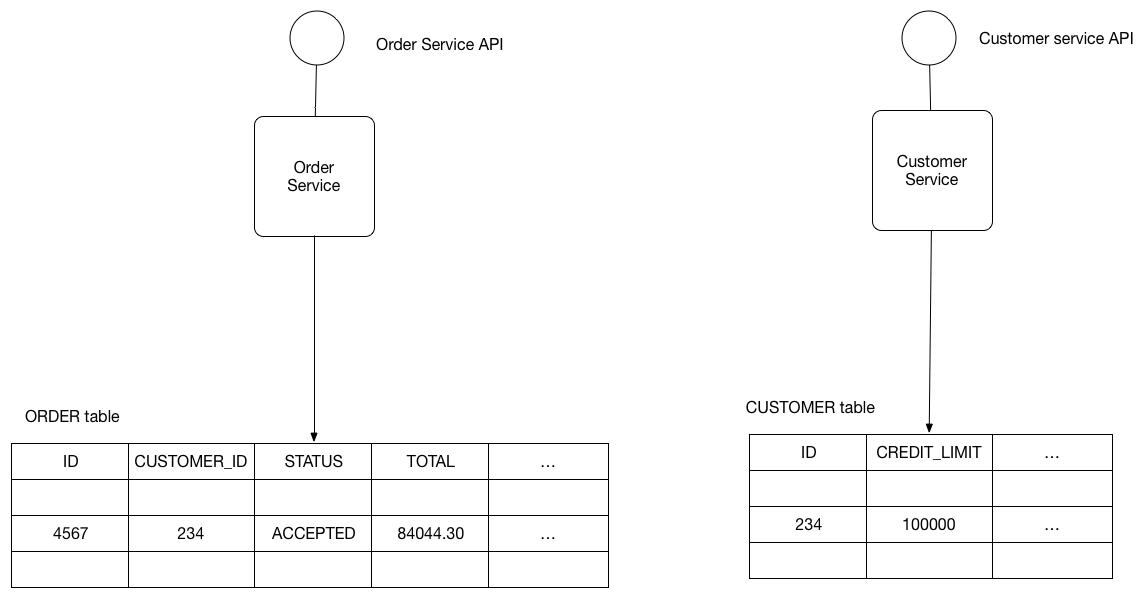 订单表和顾客表