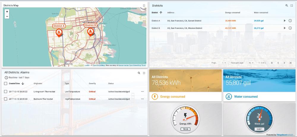smart-metering-dashboard