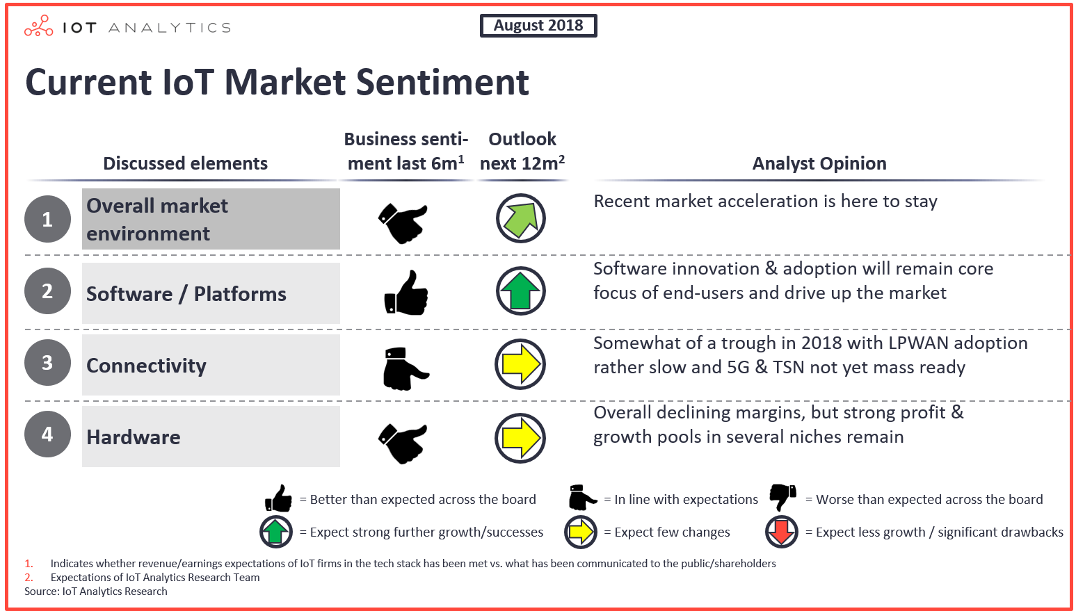 Current-IoT-Market-Sentiment-August-2018