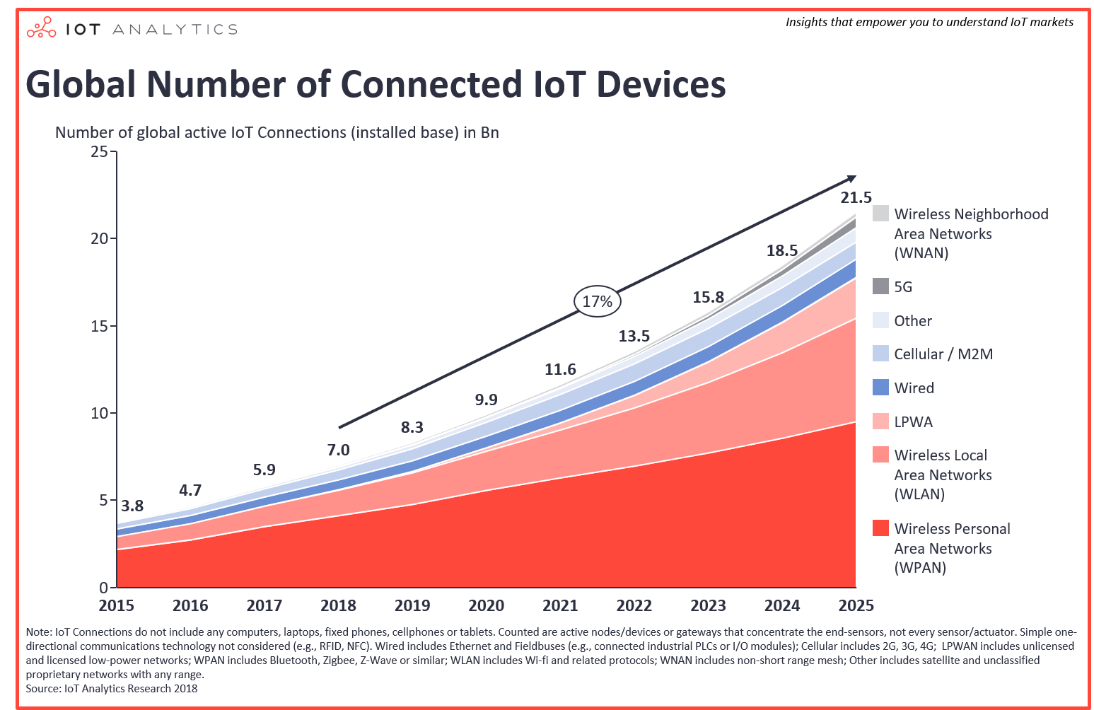 Number-of-IoT-devices-worldwide-2015-2025-Aug-2018-min