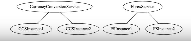 基本微服务架构