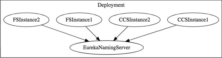 基本微服务架构Auto Scaling
