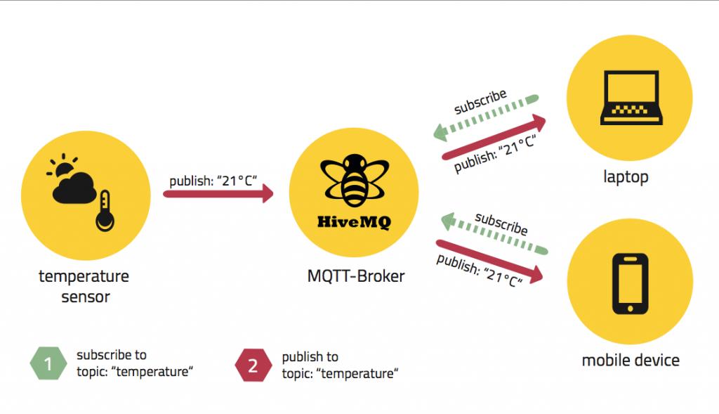 MQTT发布/订阅