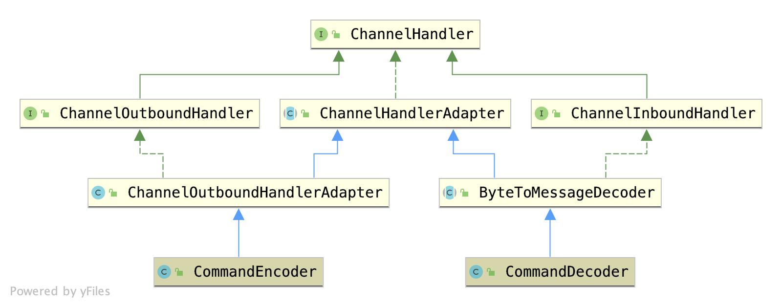 CommandDecoder_Encoder
