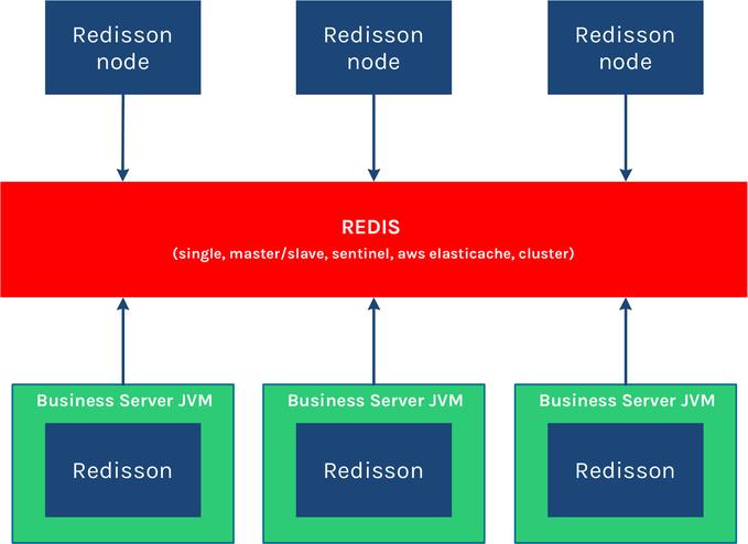 Redisson_structure