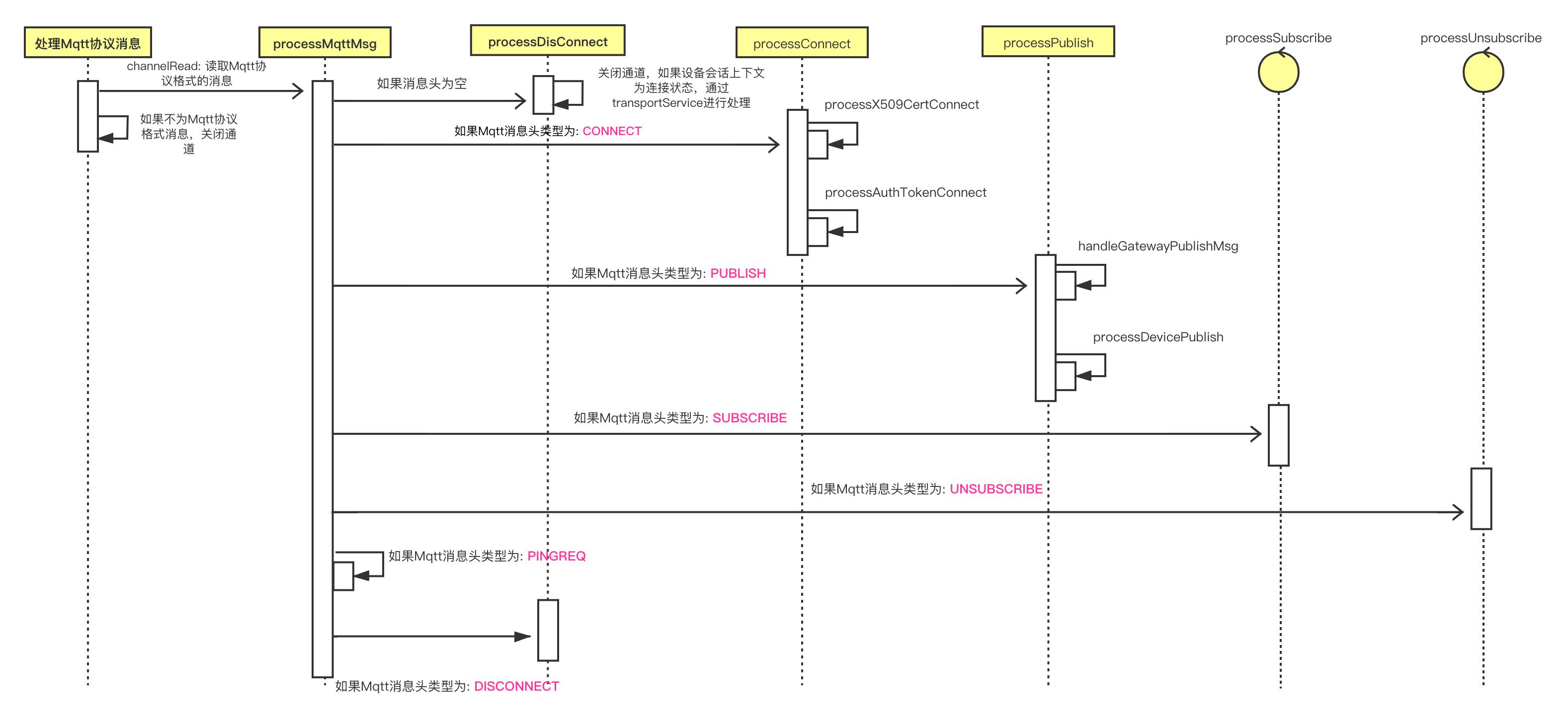 Mqtt协议处理顺序图
