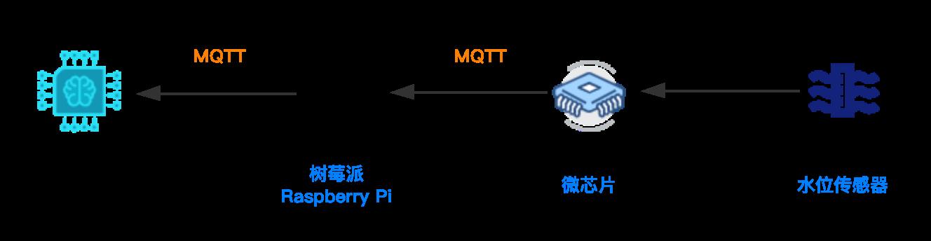 MQTT协议-发布数据