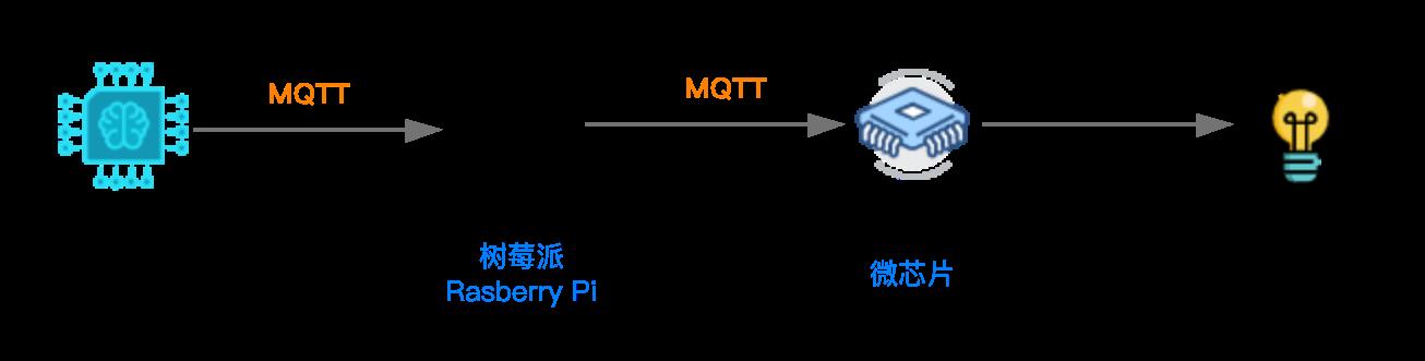 MQTT协议-远程控制