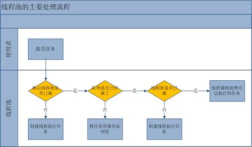 线程池工作流程图